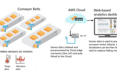 Conveyor belt monitoring for Consumer Packaged Goods