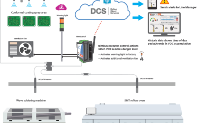 VOC control and compliance in electronics manufacturing