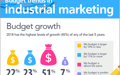 Budget Trends in Industrial Marketing (Infographic)