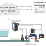 Municipal Water Pump System