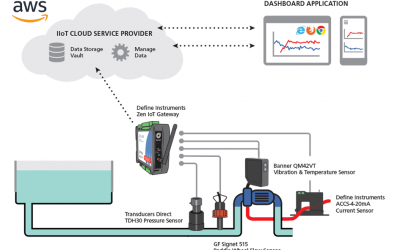 Drastic cost savings municipal water departments can achieve with this simple IIoT application